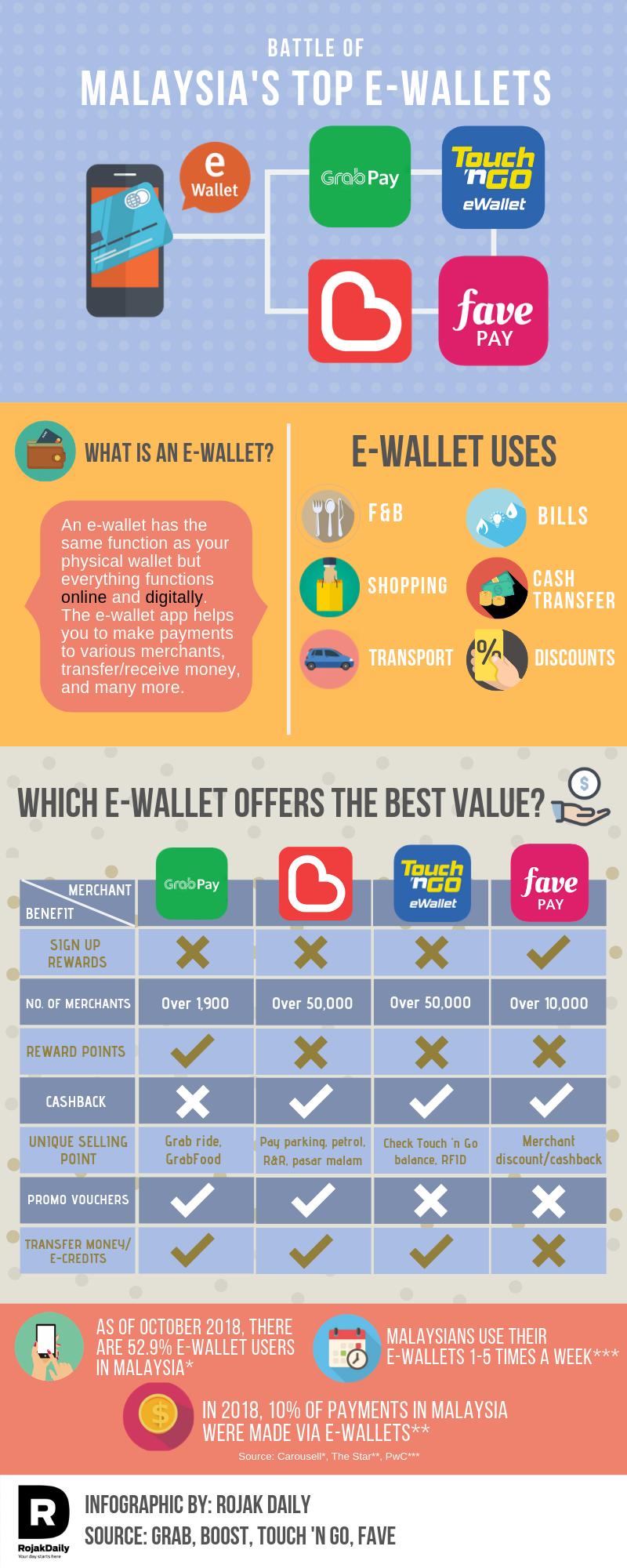 GempakSpot: Battle Of Malaysian E-Wallets: Who Offers The Best