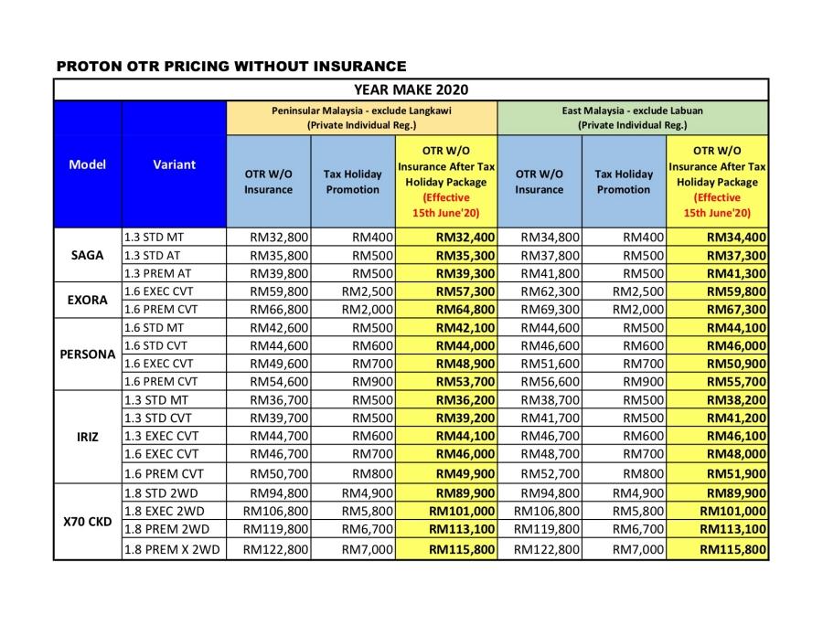 Ini Senarai Harga Kenderaan Proton Selepas Pengecualian Cukai Jualan Kurang Sehingga Rm7 000 Artikel Gempak