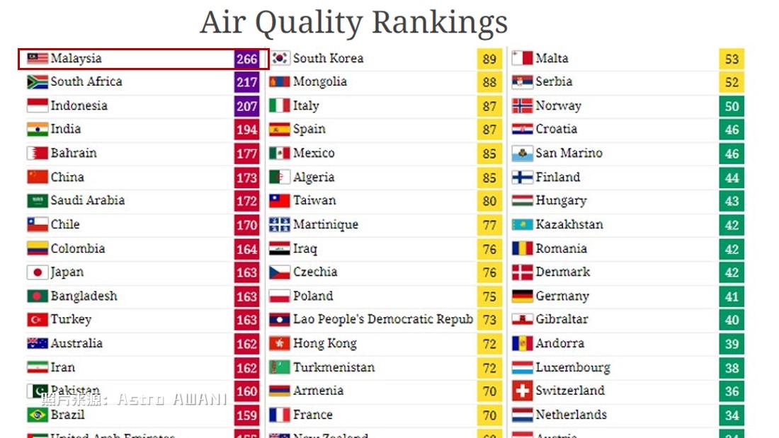 大马今早一度成为全球空污最严重的国家。
