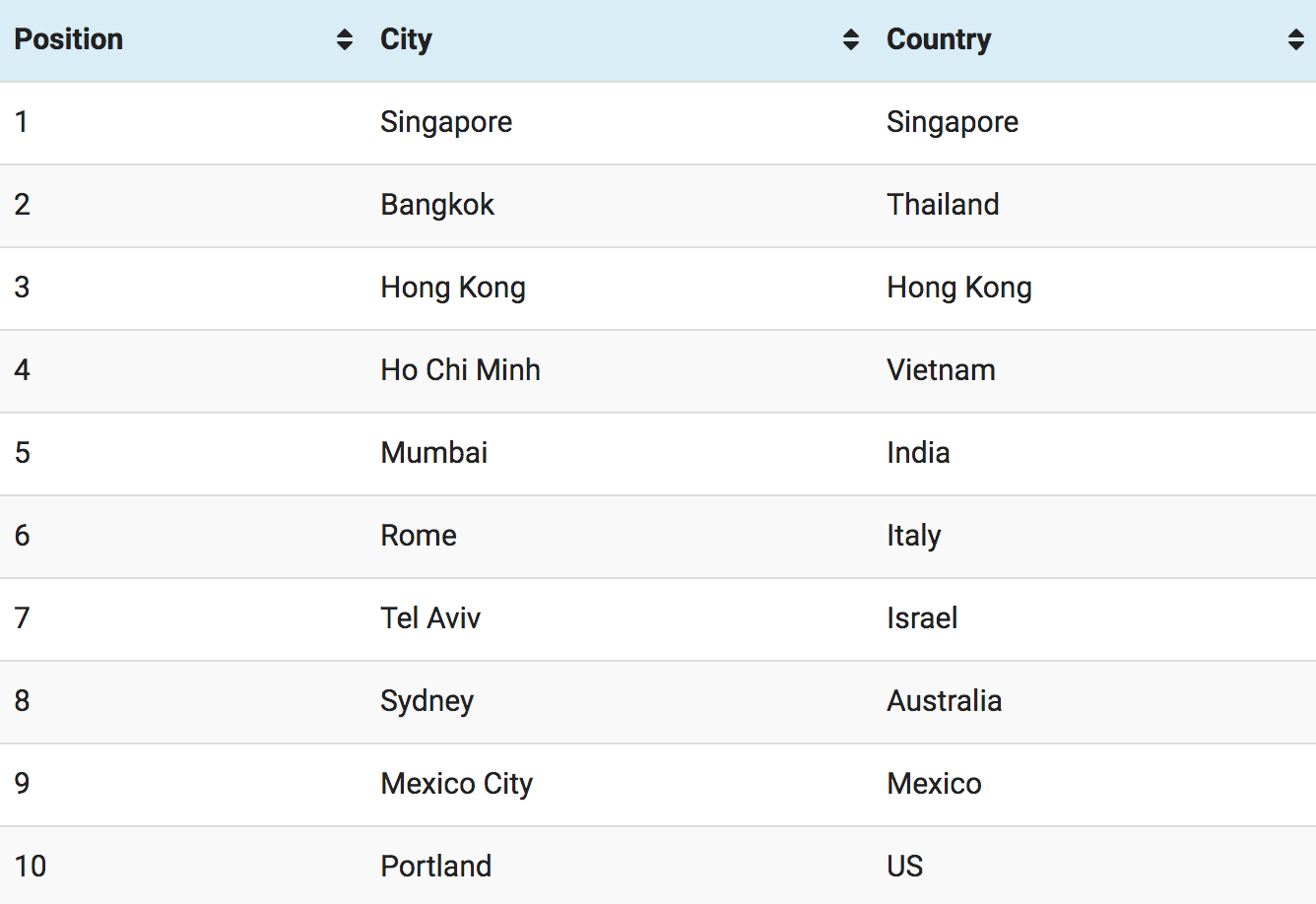 NO MALAYSIAN CITIES IN THE TOP 10?!