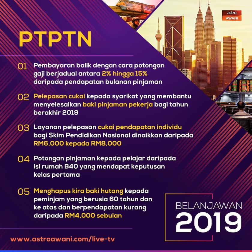 The PTPTN situation.