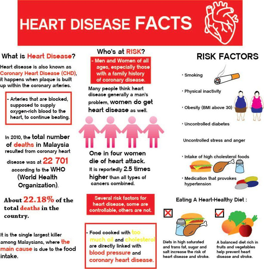 Malaysians Are Developing Heart Disease At A Much Younger