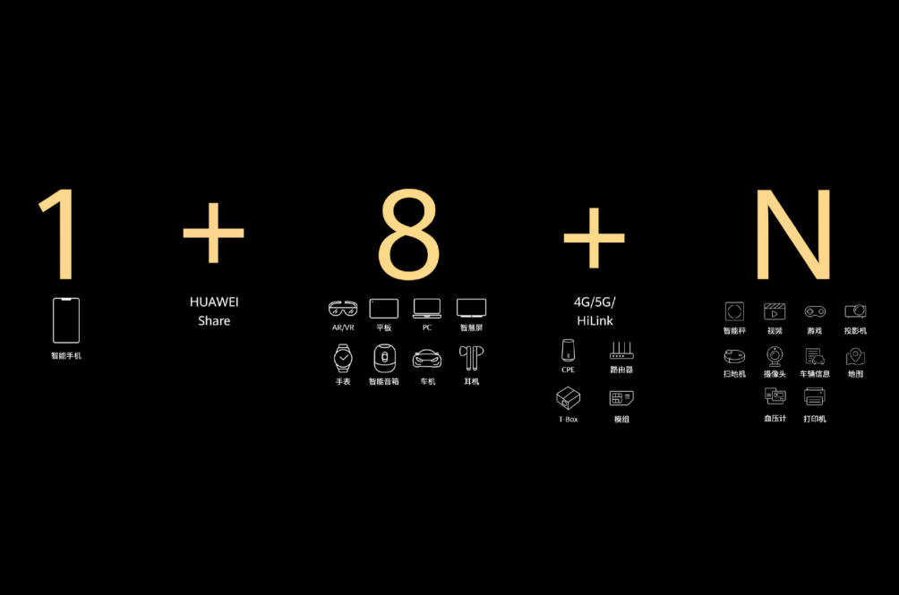 Find Out What HUAWEI's '1+8+N' Philosophy Is And How It Connects Everything