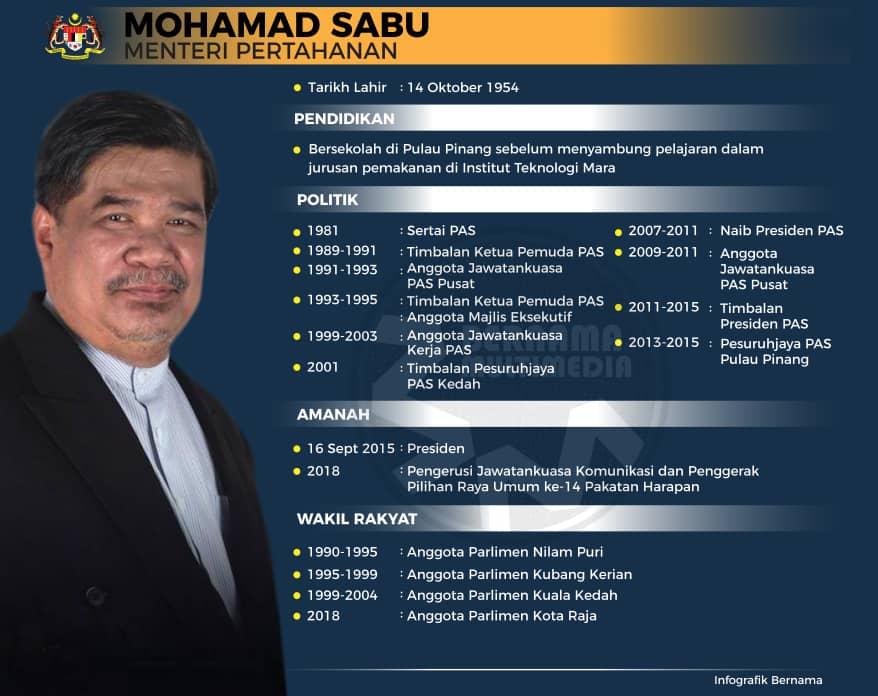 Profile Mohamad Sabu