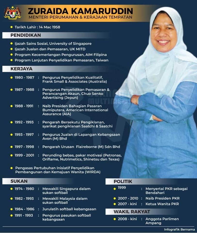 Profile Zuraida Kamaruddin