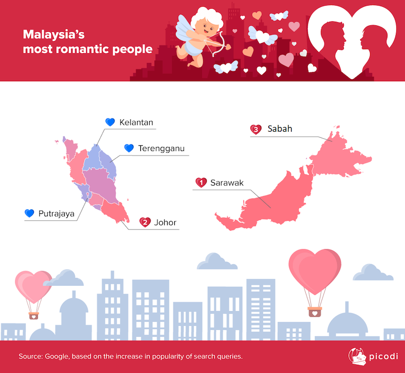 East Malaysia are all romantic peeps.
