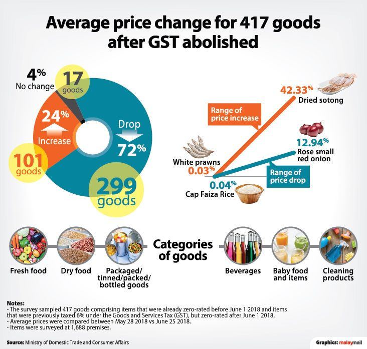 Prices of fresh seafood and vegetables saw an increase in pricing due to demands.