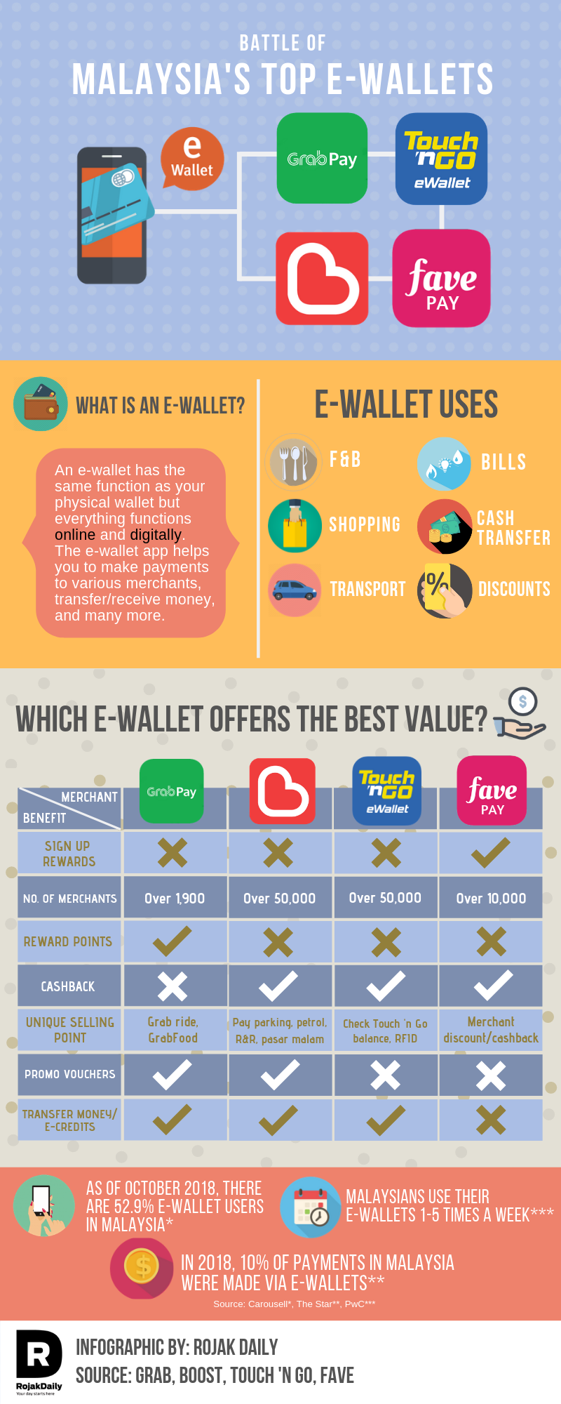 Here's a clearer look at the most popular e-wallets in Malaysia.