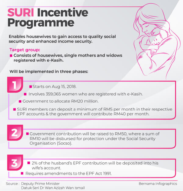 Here's a simple infographic on the Suri Incentive.