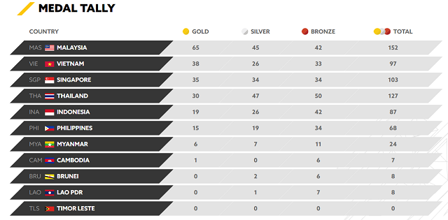 Malaysian stands strong at the top with the most number of gold medals won so far (as at 25 August, 5pm).