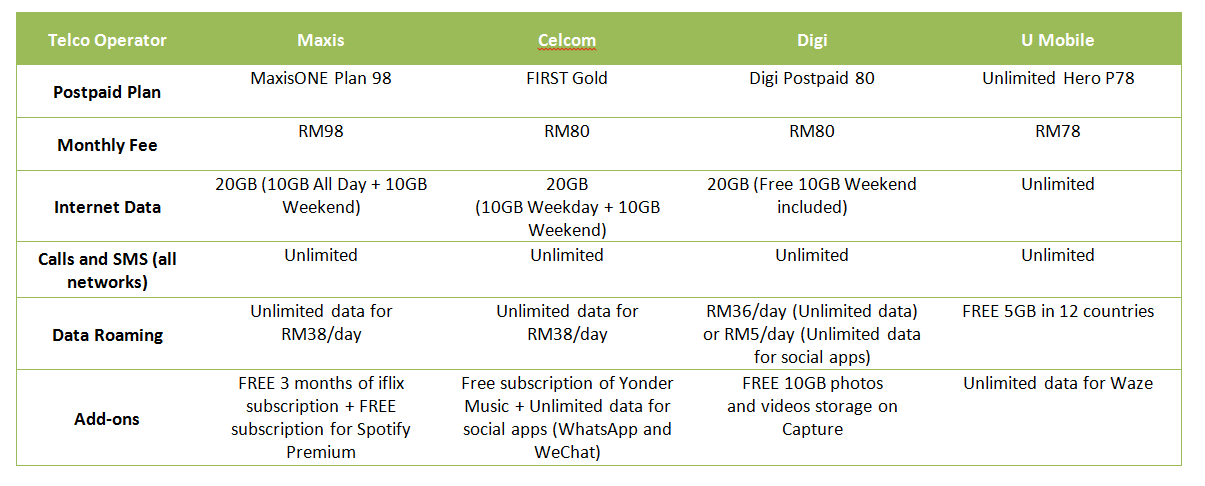 Comparison of mobile postpaid plans between telcos in Malaysia (as of 26 May 2017).