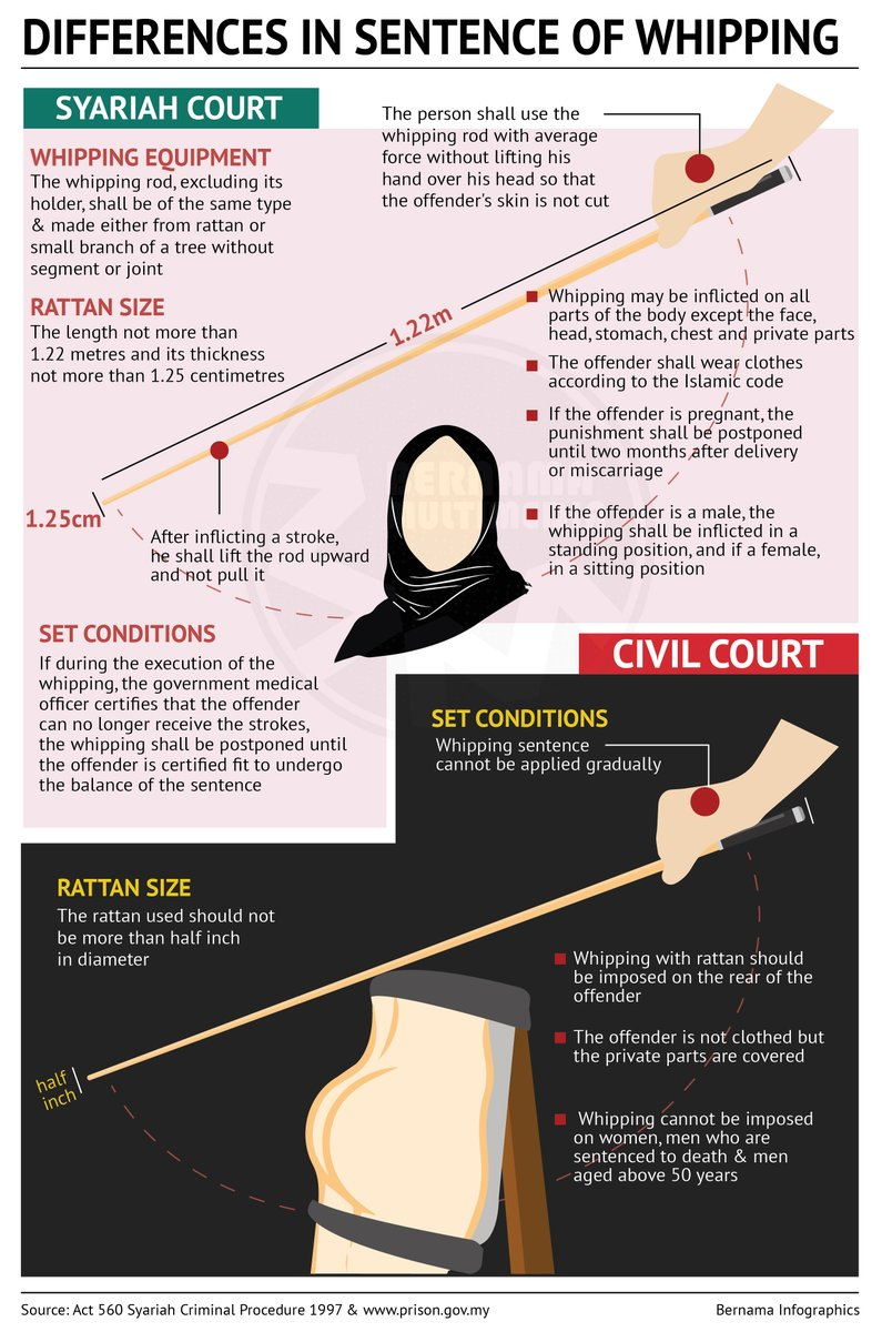 The caning under Syariah law seems less harsh compared to the civil law.