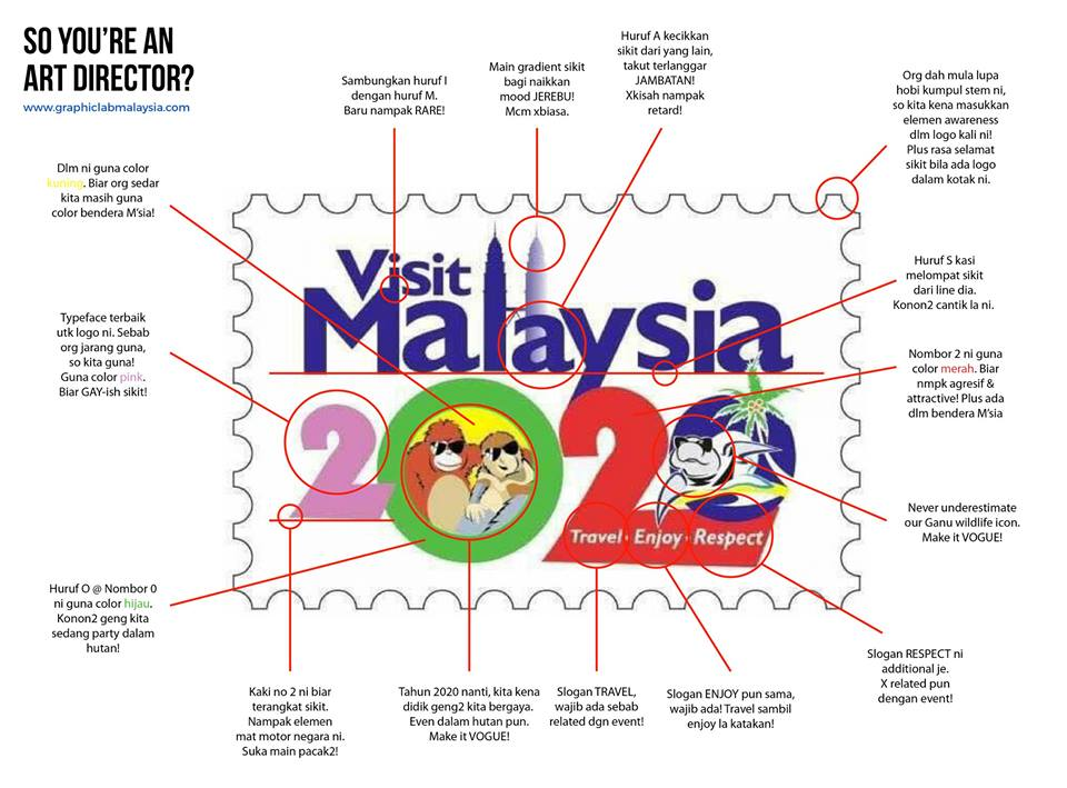 Graphic LAB Malaysia's jest of the logo.