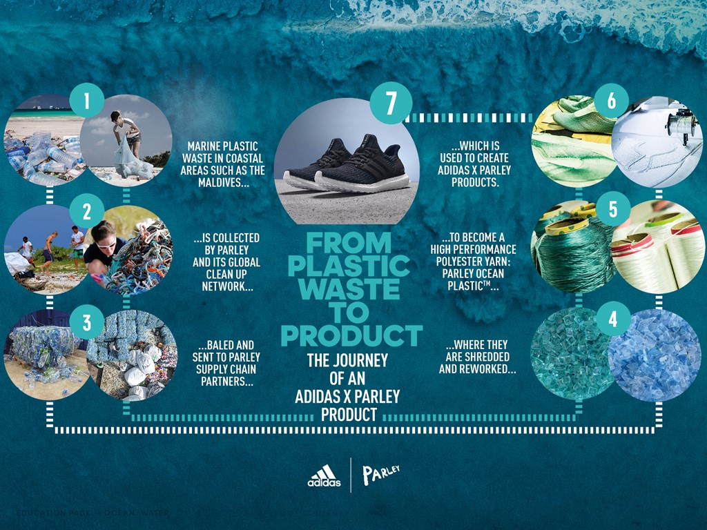 How Adidas turns plastic into sportswear.