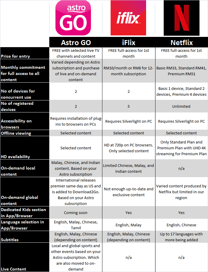Astro Go Iflix And Netflix Compared Entertainment Rojak Daily