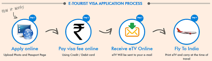 Malaysians Can Now Get India e-Visa for Only RM43* | Astro