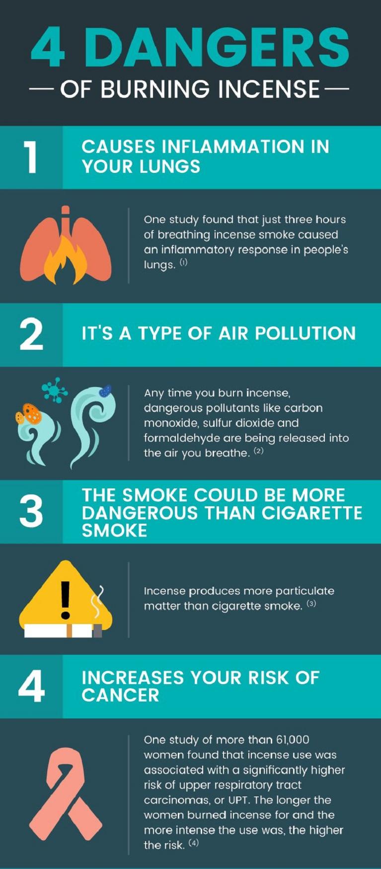 Which Is More Harmful? Cigarette Or Agarbatti Smoke? | Astro